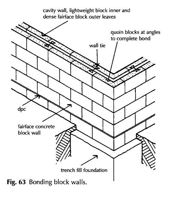 Bonding block walls