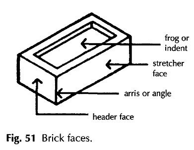 Bricks faces
