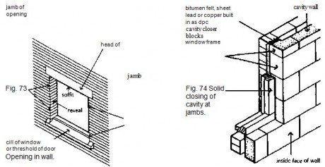 Fig. 74 Solid closing of cavity at jambs