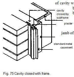 Fig. 75 Cavity closed with frame