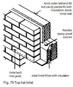 Fig. 79 Top hat lintel
