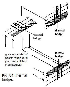 Fig. 84 Thermal bridge