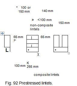 Fig. 92 Prestressed lintels