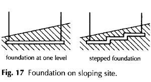 Foundation on sloping site