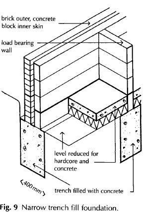 Narrow trench fill foundation