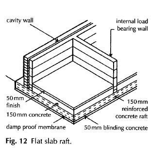 Raft foundations 1