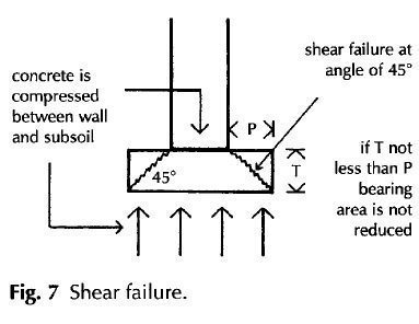 Shear failure