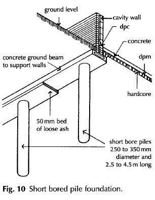 Short bored pile foundation definition, description » Construction terms