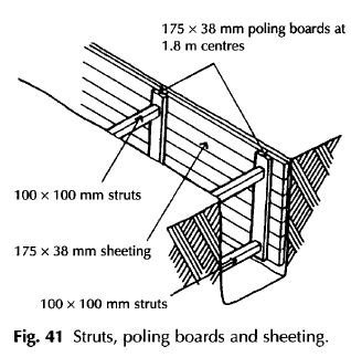 Struts poling boards and sheeting
