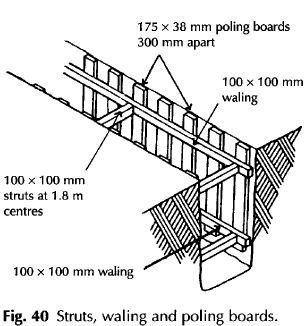 Struts waling and poling boards