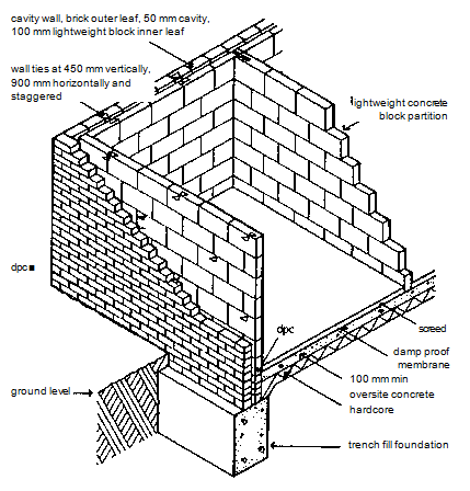 Wall Ties Construction Terms Glossary Of Building